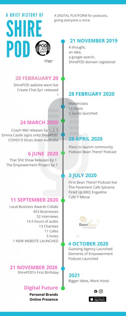 ShirePOD Time Line
